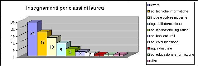 Insegnamenti per classi di laurea