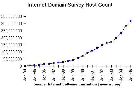 Tasso di crescita del numero dei domini in Internet