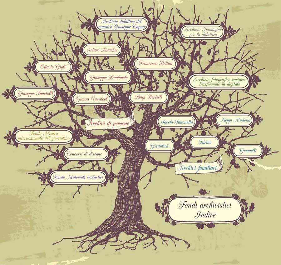 albero del patrimonio storico