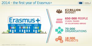 2016_TRAI-01-erasmus-infograph-def-web