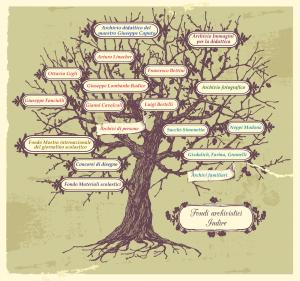 albero patrimonio storico indire