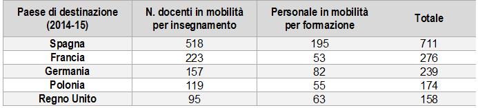 Erasmus tabella mobilità docenti mete principali