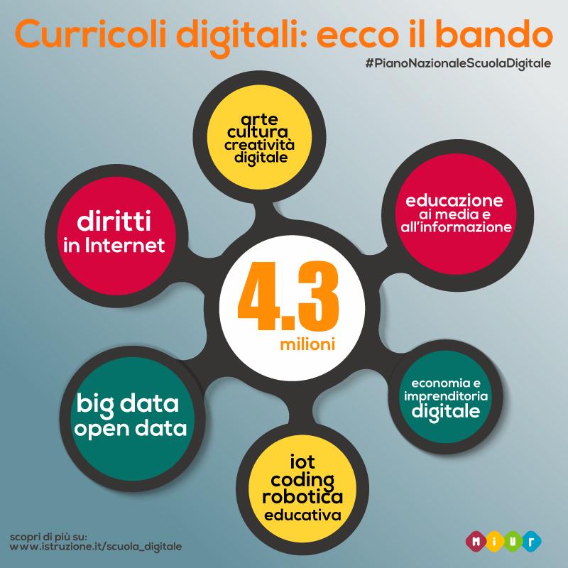 pnsd_bando-curricoli-digitali