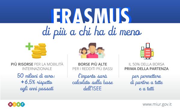 Miur, arrivano 50 milioni per la mobilità internazionale Erasmus+