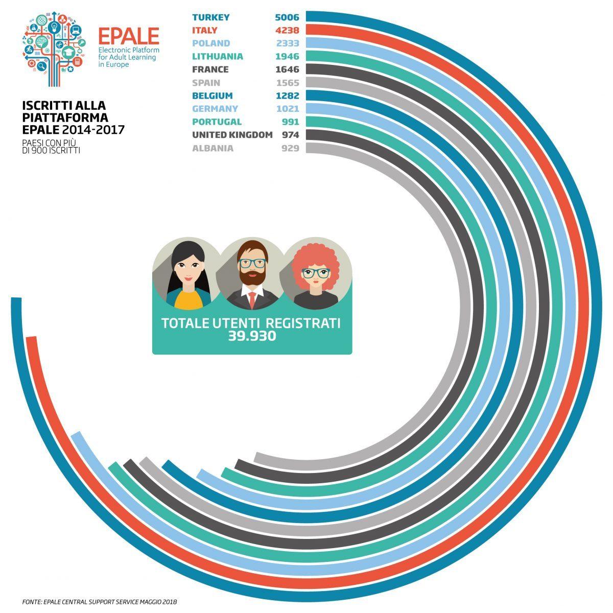 Dati semestrali epale italia secondo paese in europa per for Numero di politici in italia